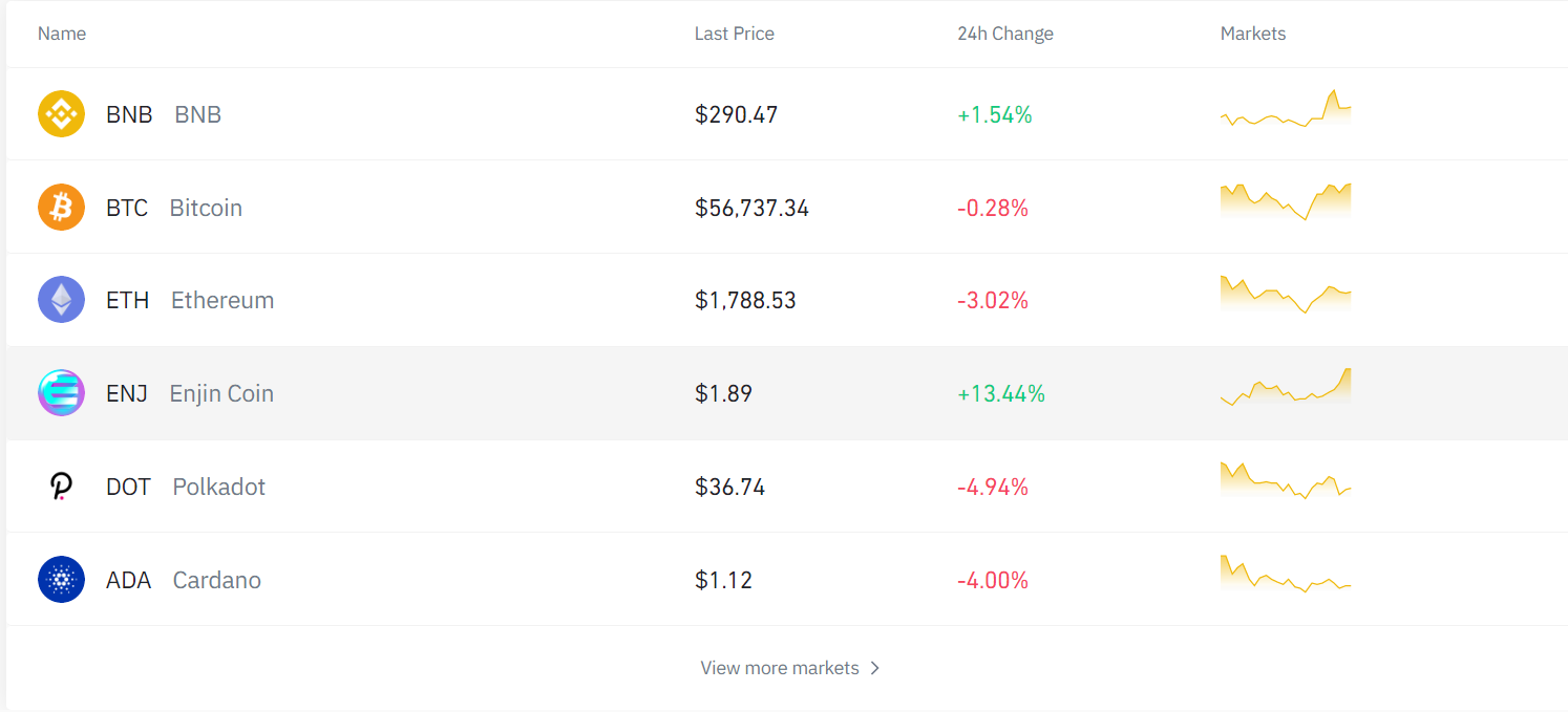 Binance Trade Not Showing